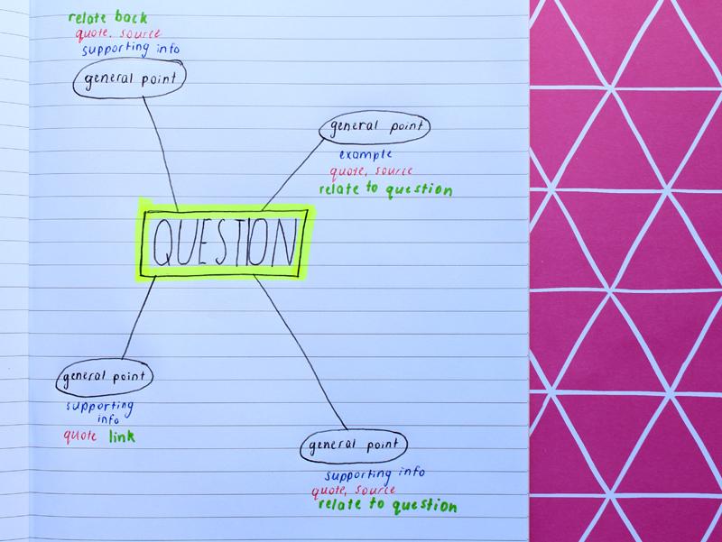 Emilyjaneblog Back To School study tips using color organisation high school hsc12